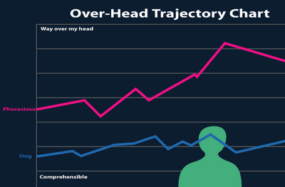 Over-Head Trajectory Chart