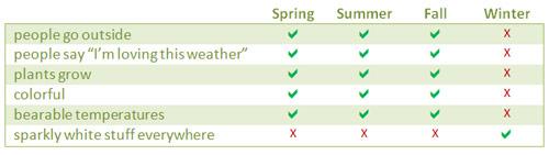 Seasons Feature Comparison